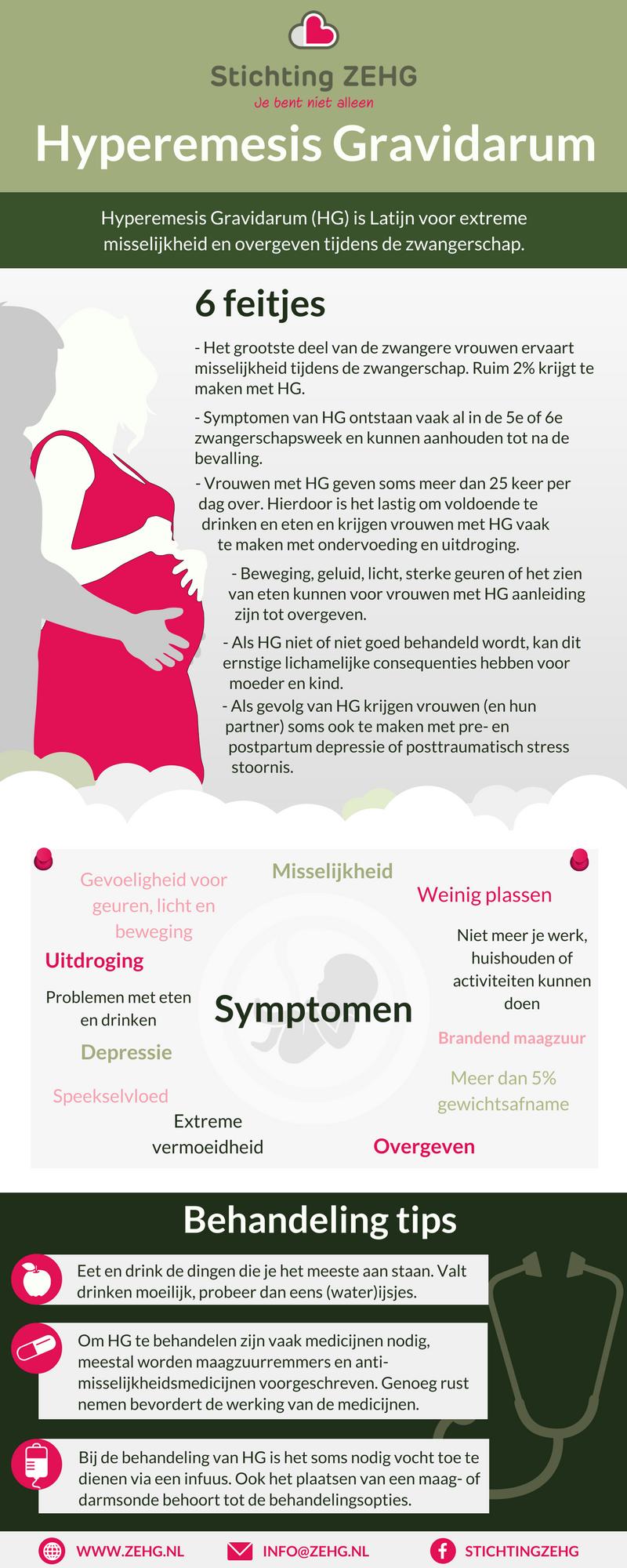 Infographic Hyperemesis Gravidarum